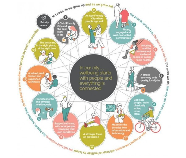Leeds Health and Wellbeing wheel